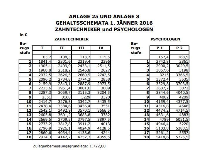Zahntechniker_und_Psychologen